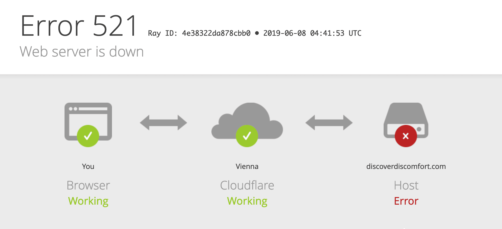Cloudflare Error 521 with WordPress or Ghost servers