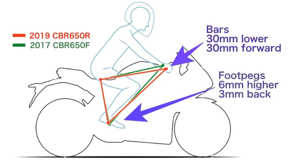 Riding position of the Honda CBR650R compared to CBR650F