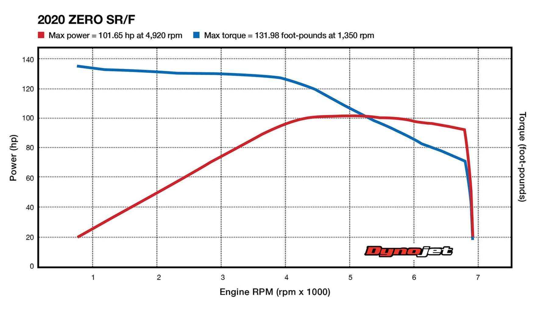 Dyno chart for the Zero SR/F, showing peak torque near 0 RPM