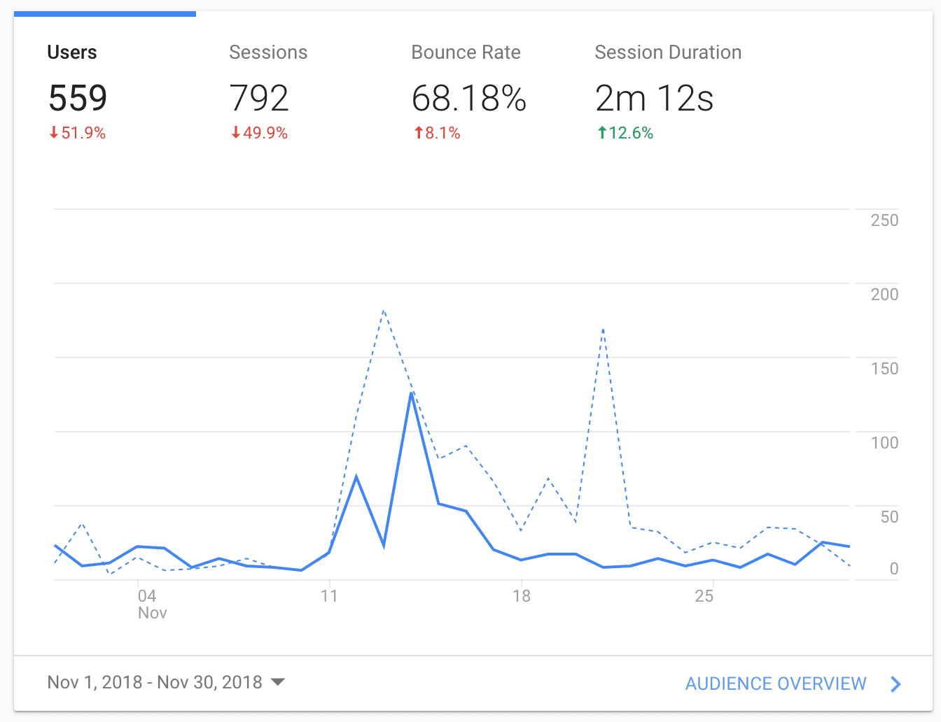 Traffic for first month of blog with Discover Discomfort