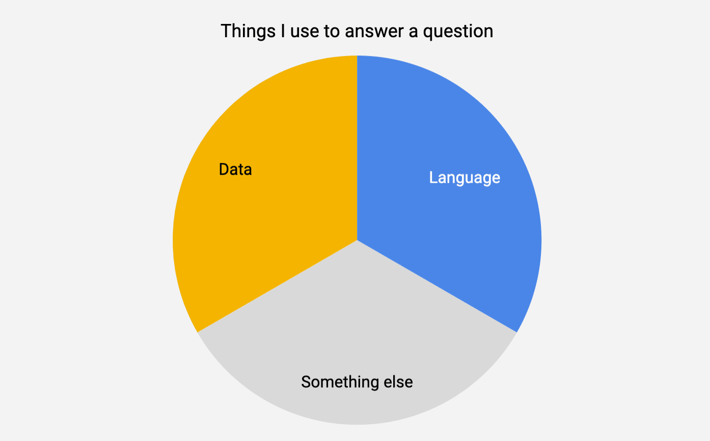 Answering the person, not the question, using data.