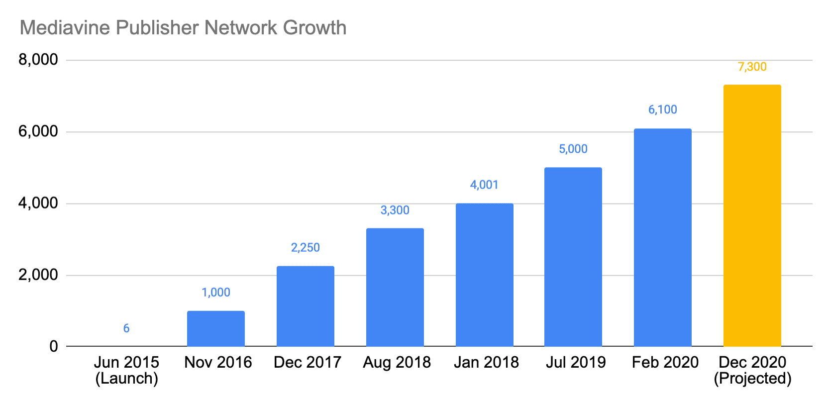 Mediavine publisher network user growth over time