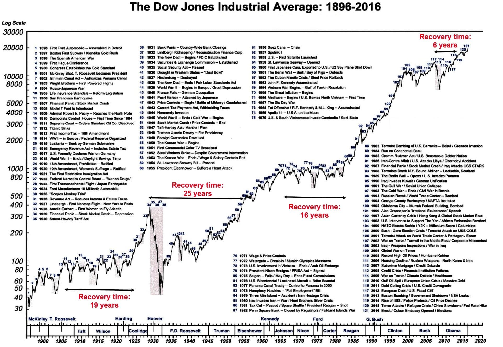 History of Dow Jones Index and all market crashes and recovery