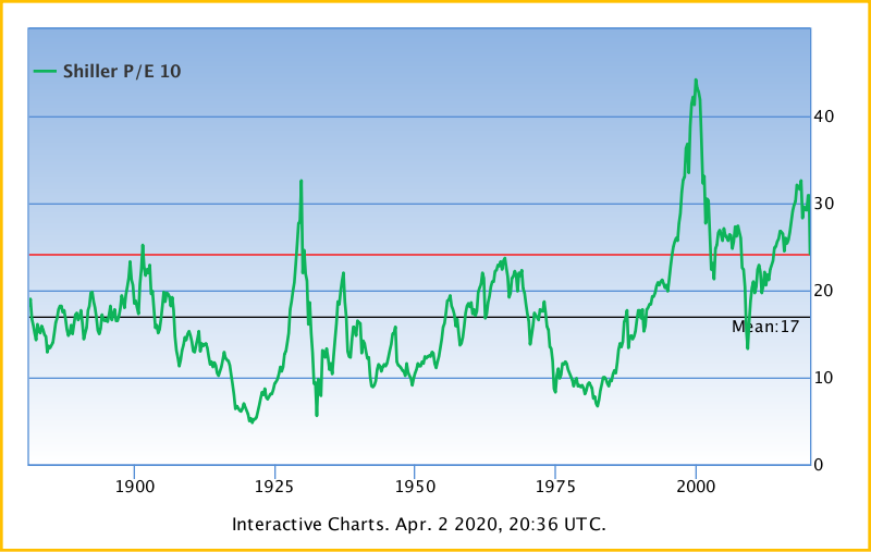 Shiller P/E (or CAPE) since the Dow Jones Industrial Index was first a thing