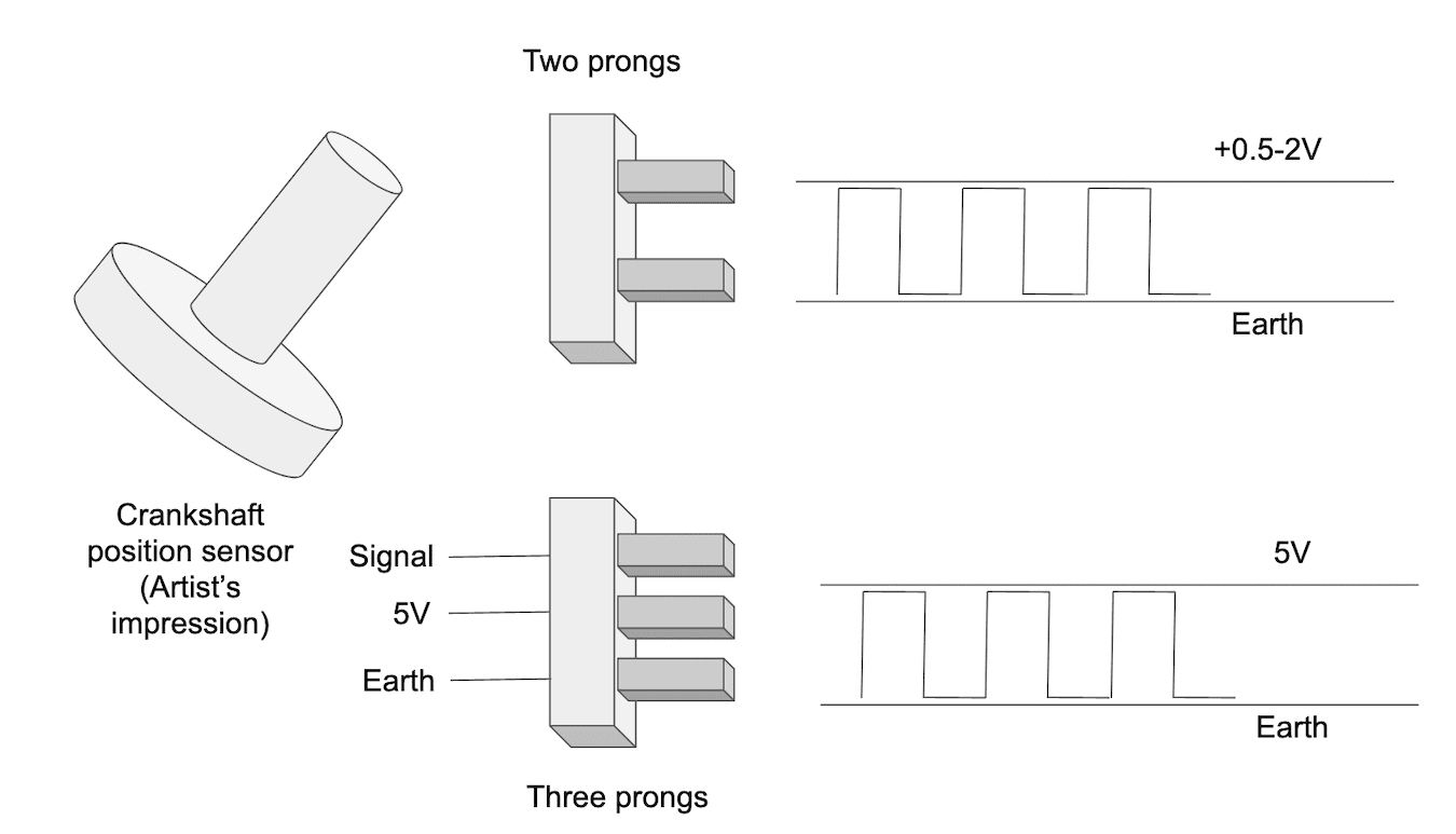 Testing two-prong and three-prong crankshaft position sensors