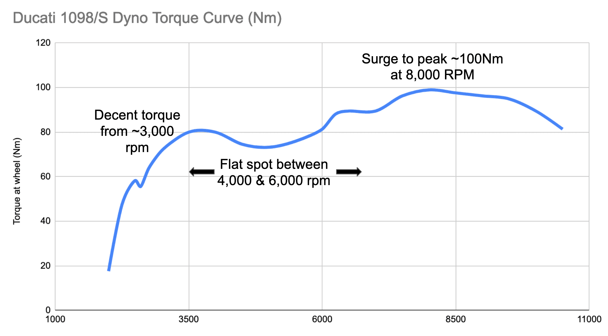Torque curve of the Ducati 1098 and 1098S