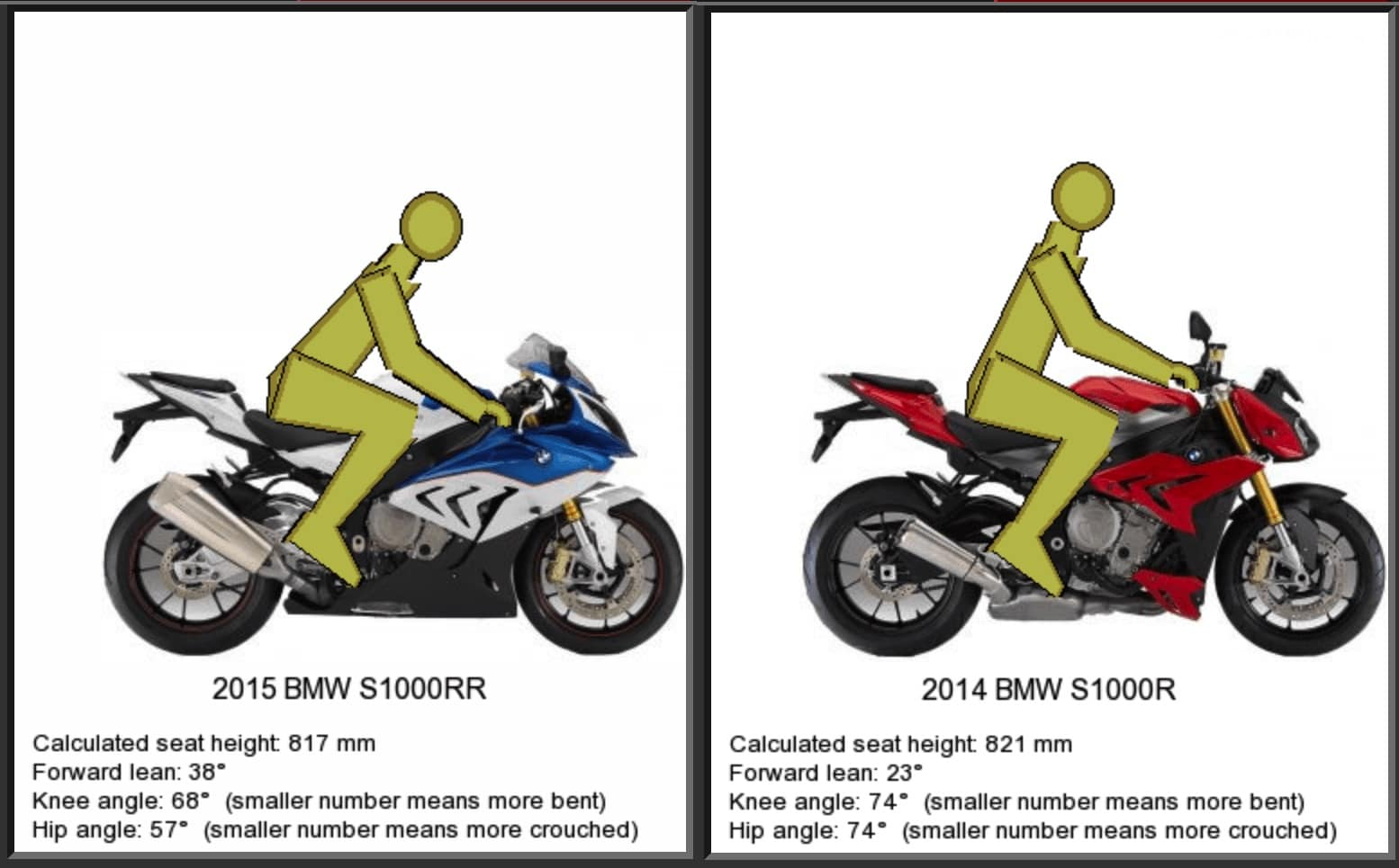 Ergonomics and riding position of S1000RR compared with S1000R