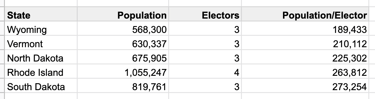 States with lowest population/elector, or most voting power