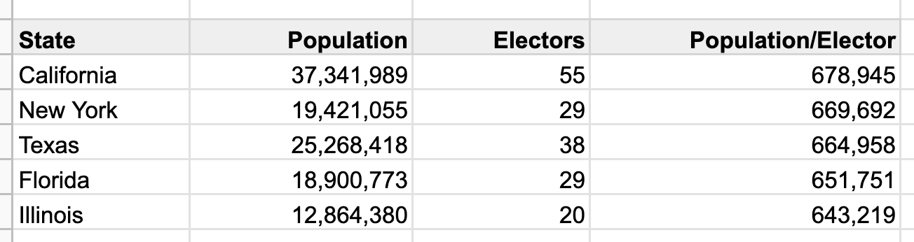 States with highest population/elector, 2010