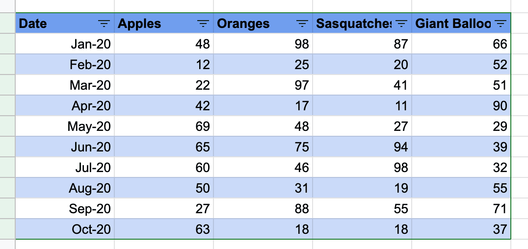 Formatted Table in Google Sheets with alternating colours