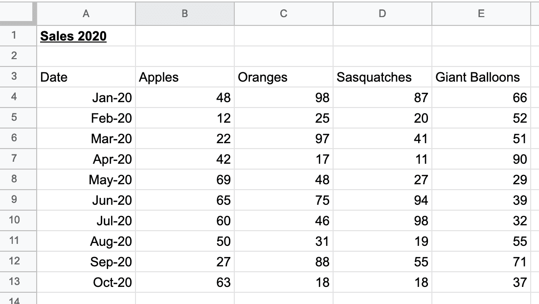 The raw data in Google Sheets we're going to use.