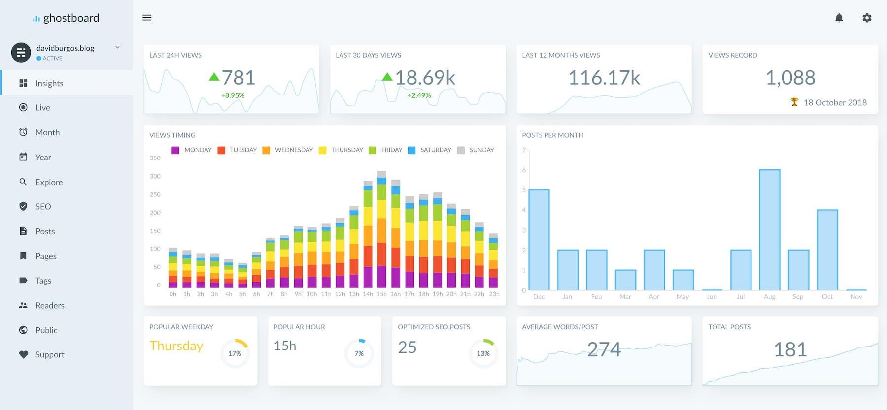 Ghostboard Analytics for Ghost Blogs: Why I Didn't Buy